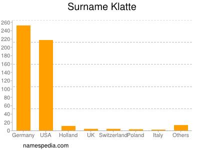 Surname Klatte