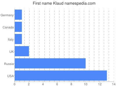 Given name Klaud