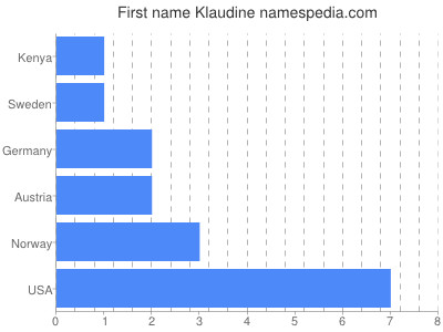 Given name Klaudine