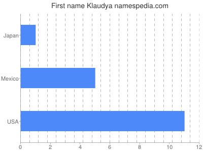 Vornamen Klaudya