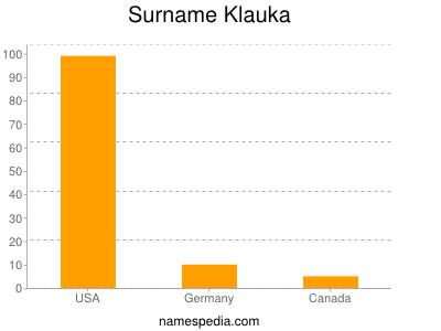 Surname Klauka