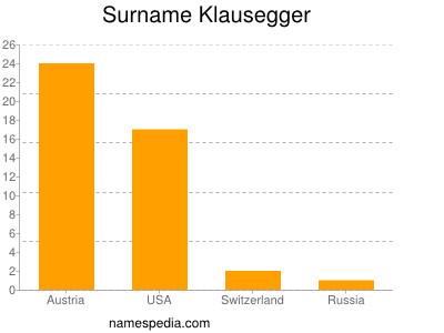 Surname Klausegger