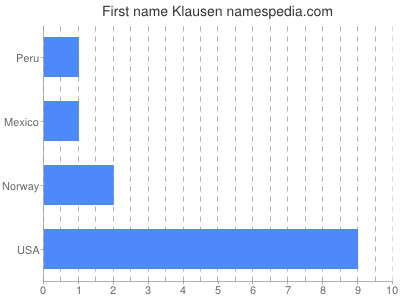 Given name Klausen