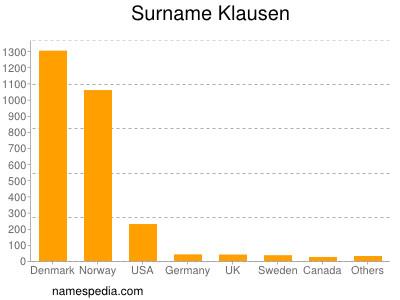Surname Klausen
