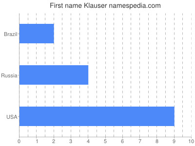 Given name Klauser