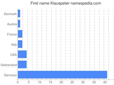 Given name Klauspeter