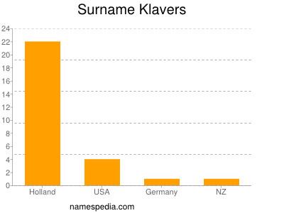 Surname Klavers