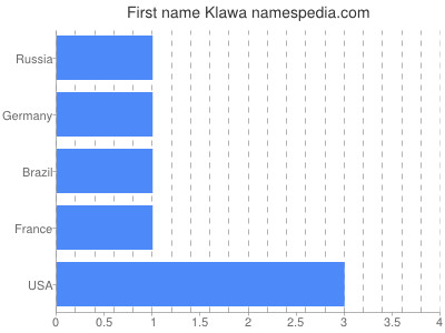 Given name Klawa