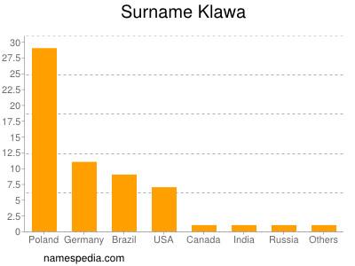 Surname Klawa