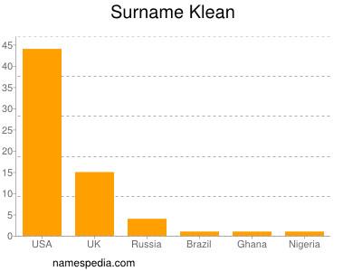 Surname Klean