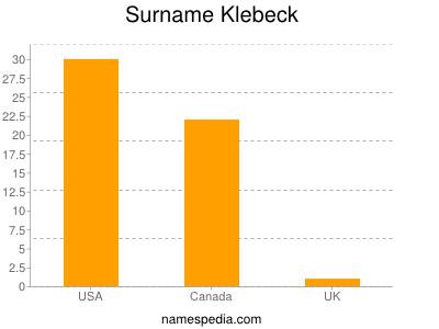 Surname Klebeck