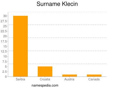 Surname Klecin