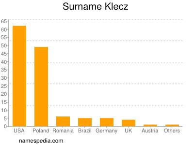 Surname Klecz