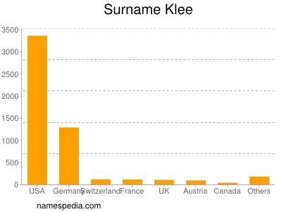 Surname Klee