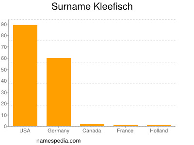 Surname Kleefisch