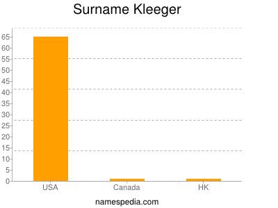 Surname Kleeger