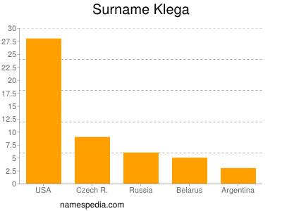 Surname Klega