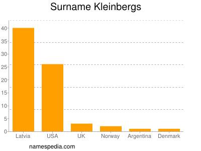 Surname Kleinbergs