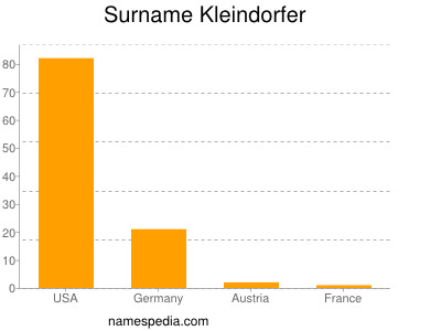 Surname Kleindorfer