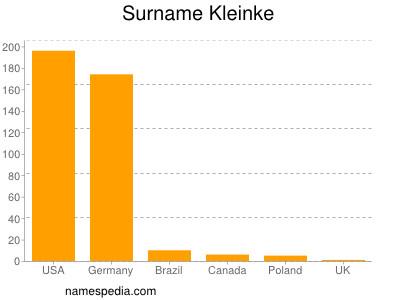Familiennamen Kleinke