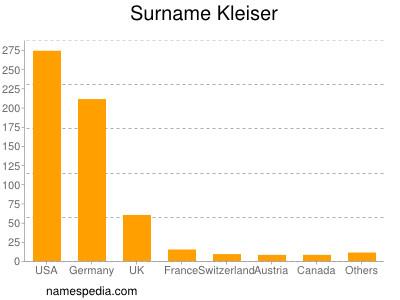 Surname Kleiser