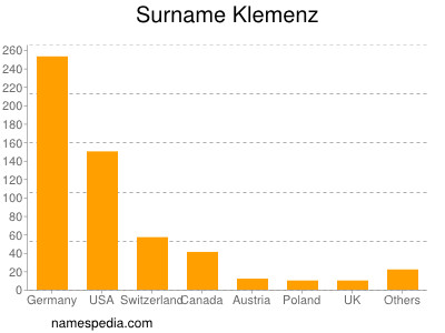 Surname Klemenz