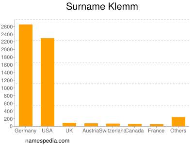 Surname Klemm