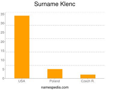 Surname Klenc