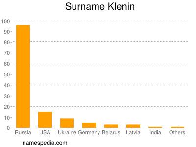 Surname Klenin