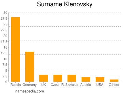 Surname Klenovsky