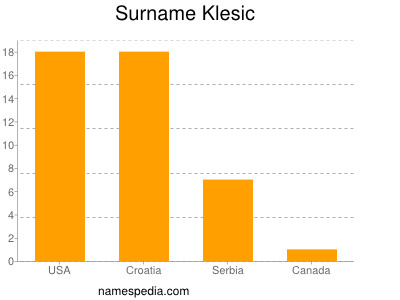 Surname Klesic