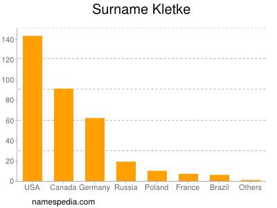 Surname Kletke