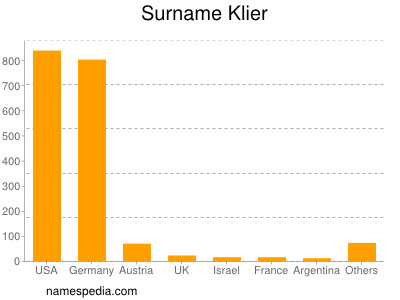 Surname Klier