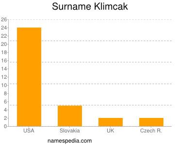 Surname Klimcak