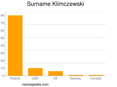 Surname Klimczewski