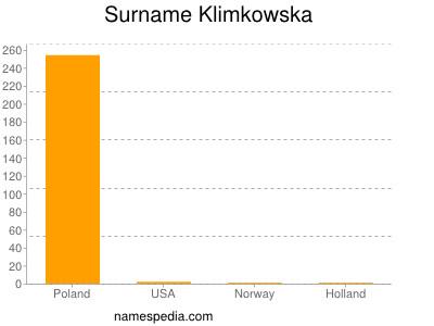 Surname Klimkowska