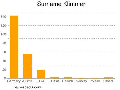 Surname Klimmer