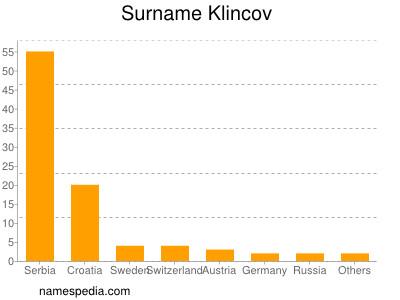 Surname Klincov