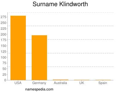 Familiennamen Klindworth