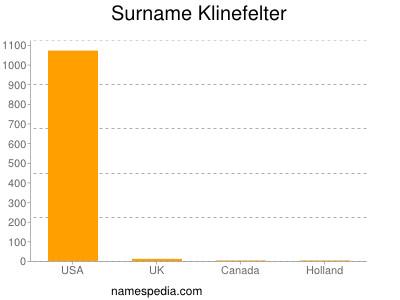 Surname Klinefelter