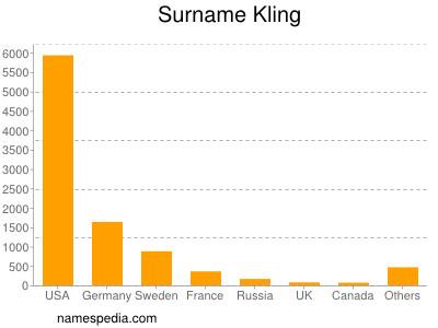Familiennamen Kling