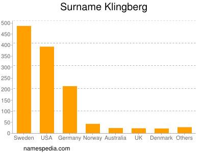 Surname Klingberg