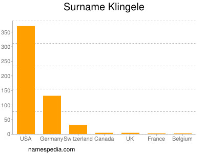 Surname Klingele