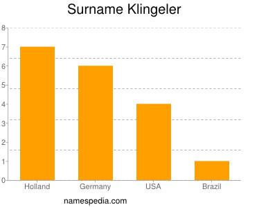 Familiennamen Klingeler