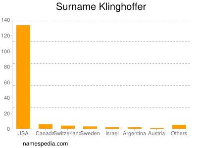 Surname Klinghoffer
