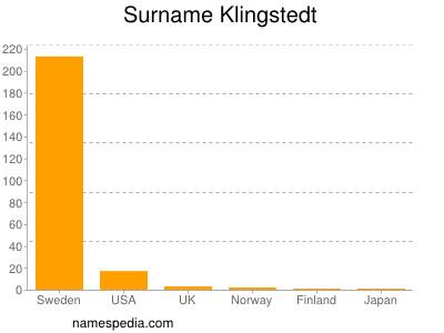 Surname Klingstedt