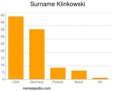 Surname Klinkowski