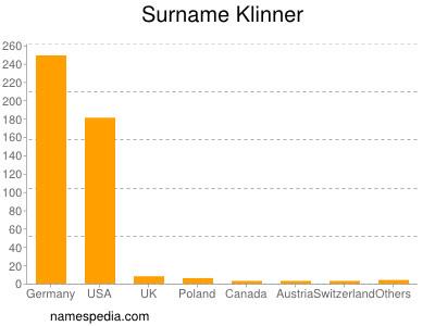 Surname Klinner