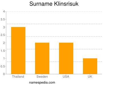Surname Klinsrisuk