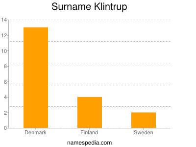 Surname Klintrup